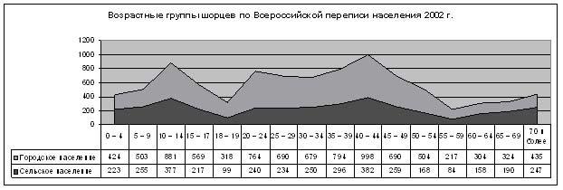 Описание: http://www.ethnonet.ru/ru/files/img/s8.jpg